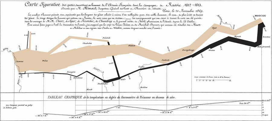 Sankey Diagrams and Flow: Over A Hundred Years of Innovation