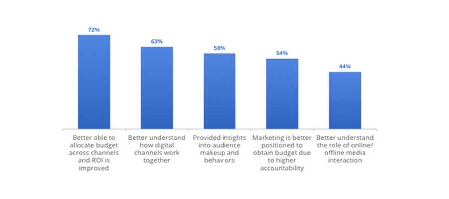Attribution leads tο improved ROI