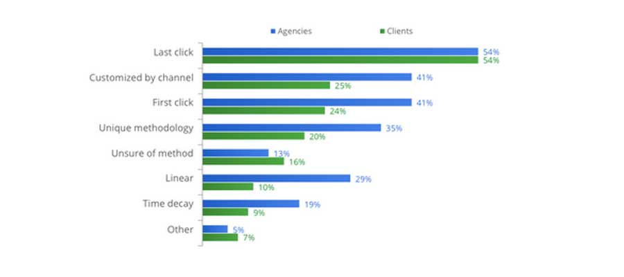 Last click attribution dominates