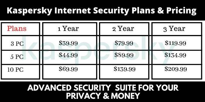 Kaspersky Internet Security pricing
