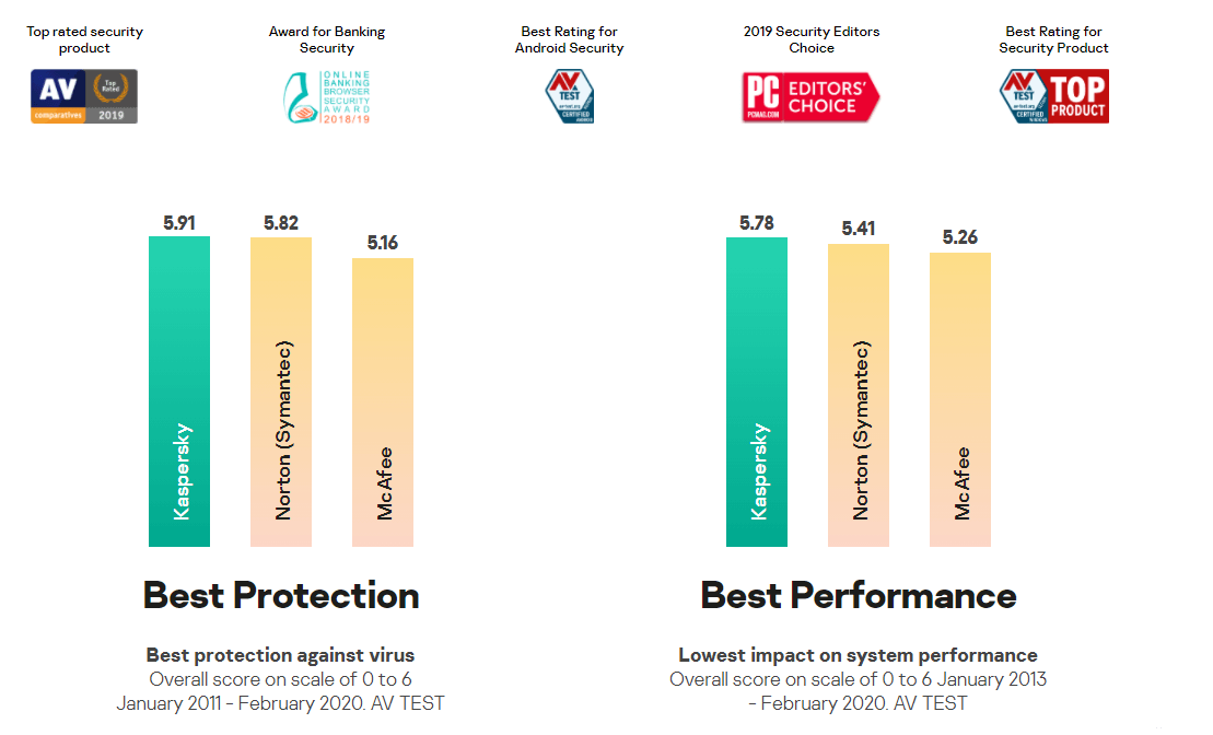 Kaspersky Awards & Performance