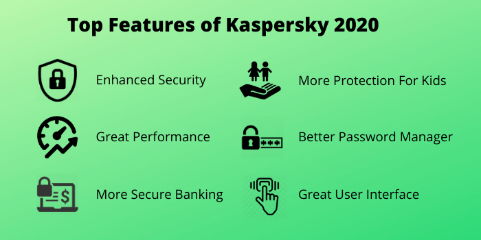 Features of Kaspersky 2020