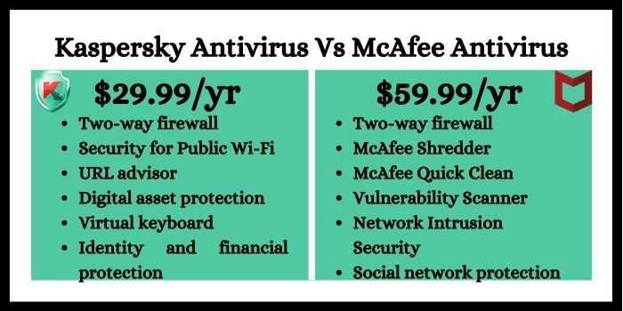 Kaspersky Antivirus Vs McAfee Antivirus