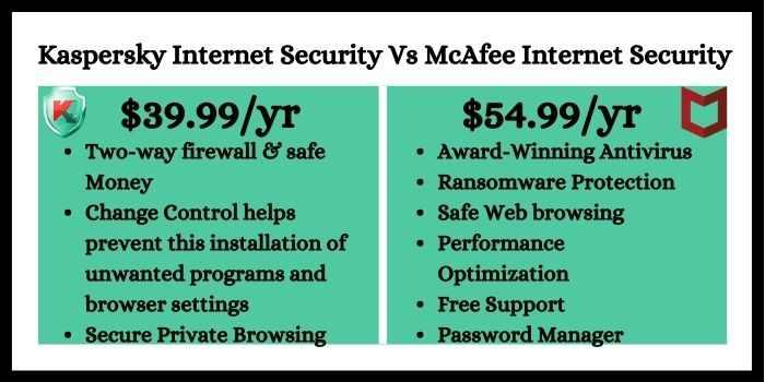 Kaspersky Internet Security Vs McAfee Internet Security
