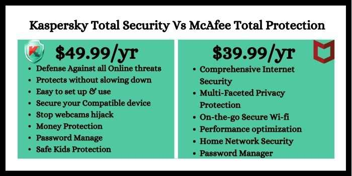 Kaspersky Total Security Vs McAfee Total Protection