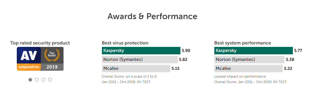 Kaspersky performance & awards