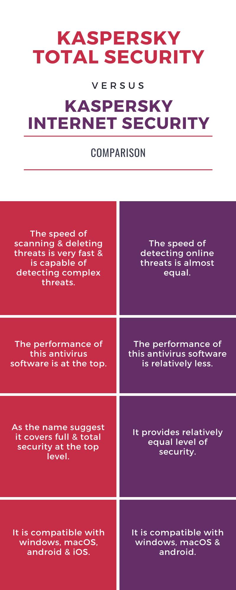 Total security v internet security