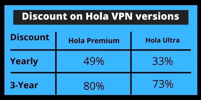Discount on Hola VPN versions